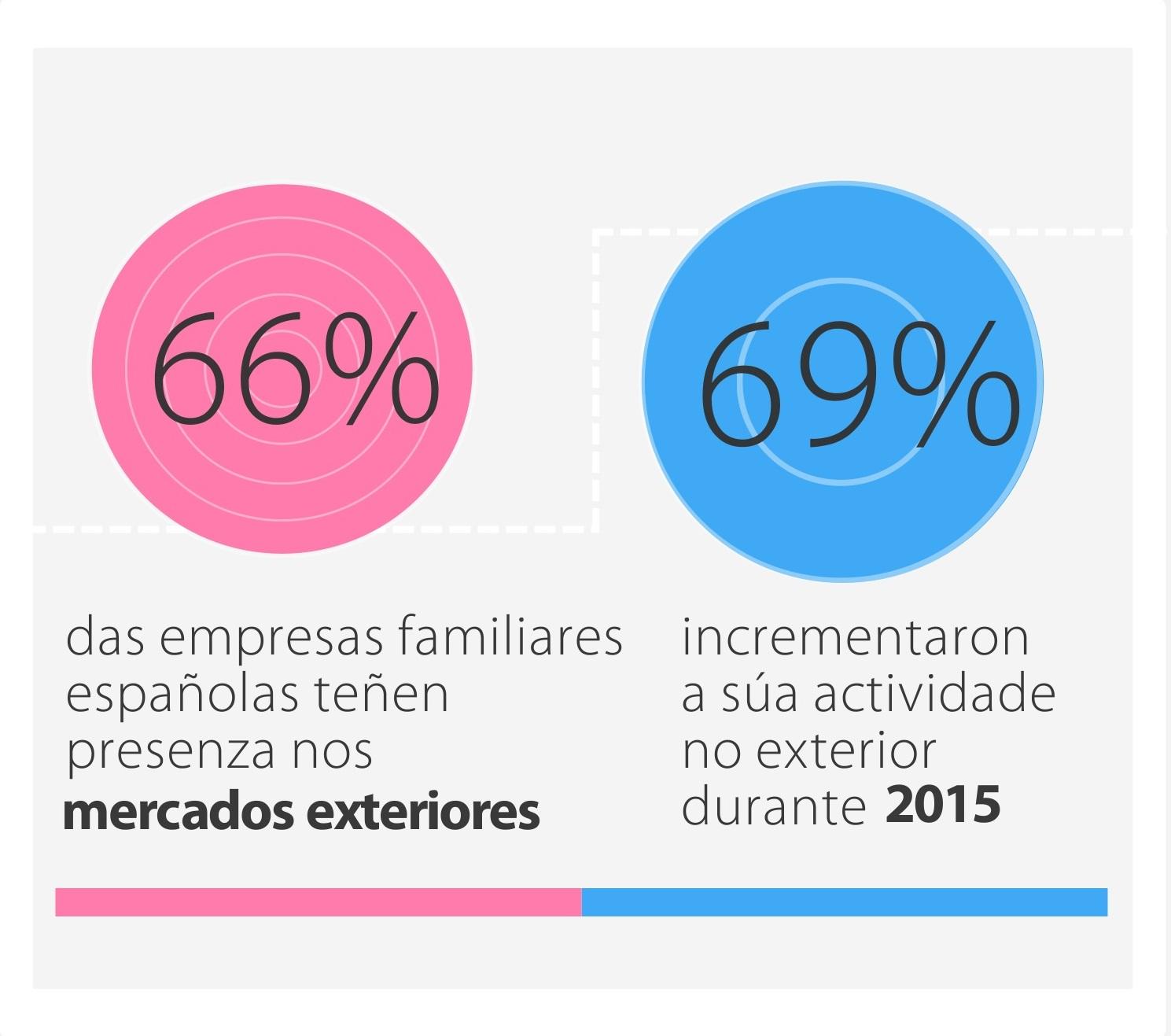 Datos do IV barómetro de empresa familiar do Instituto de Empresa Familiar