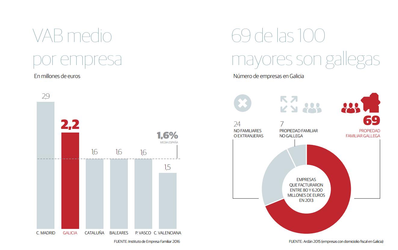 Gráfico sobre valor engadido bruto (VAB) e peso económico das empresas familiares