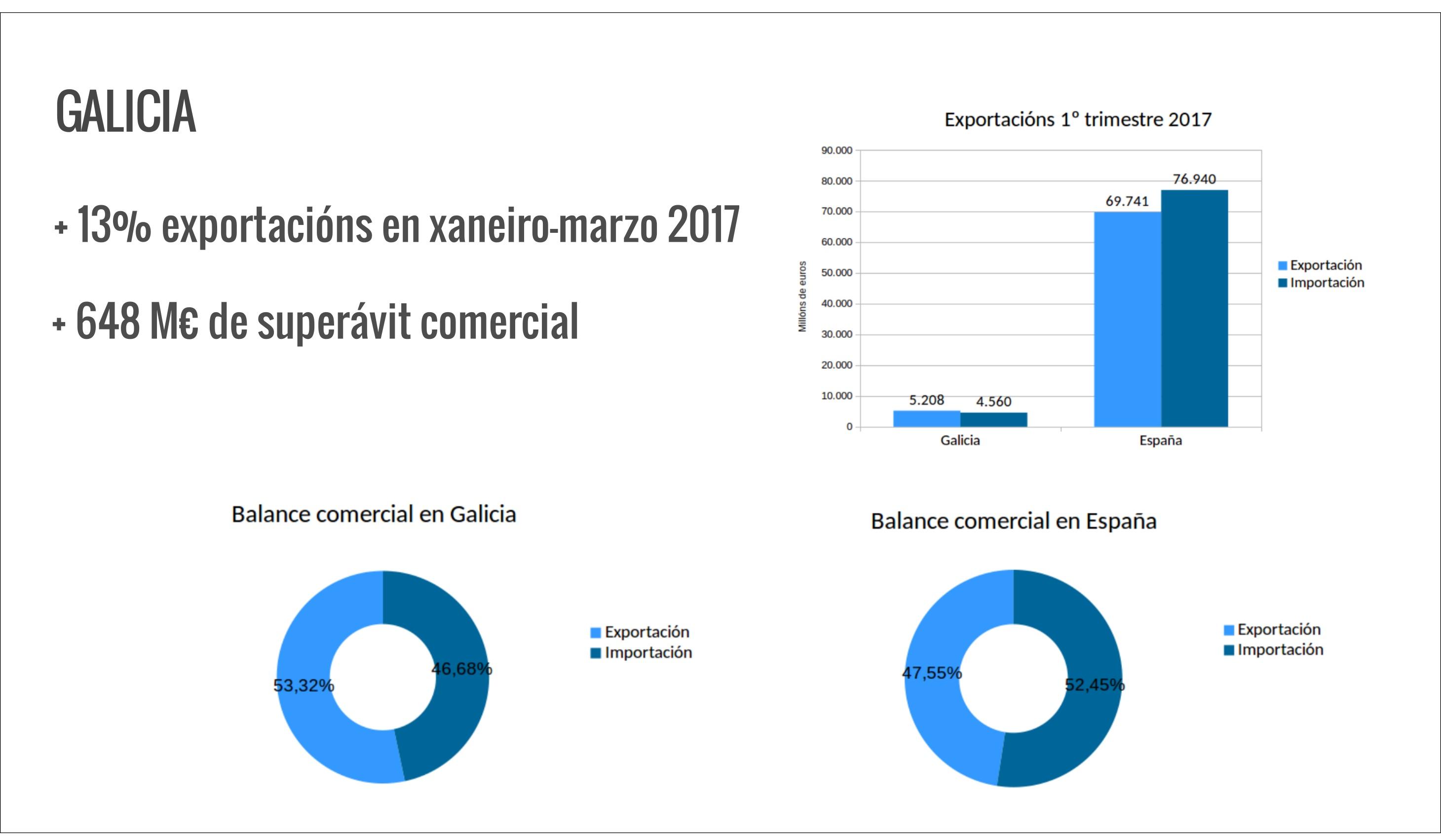 grafico exportacion para web-GAL