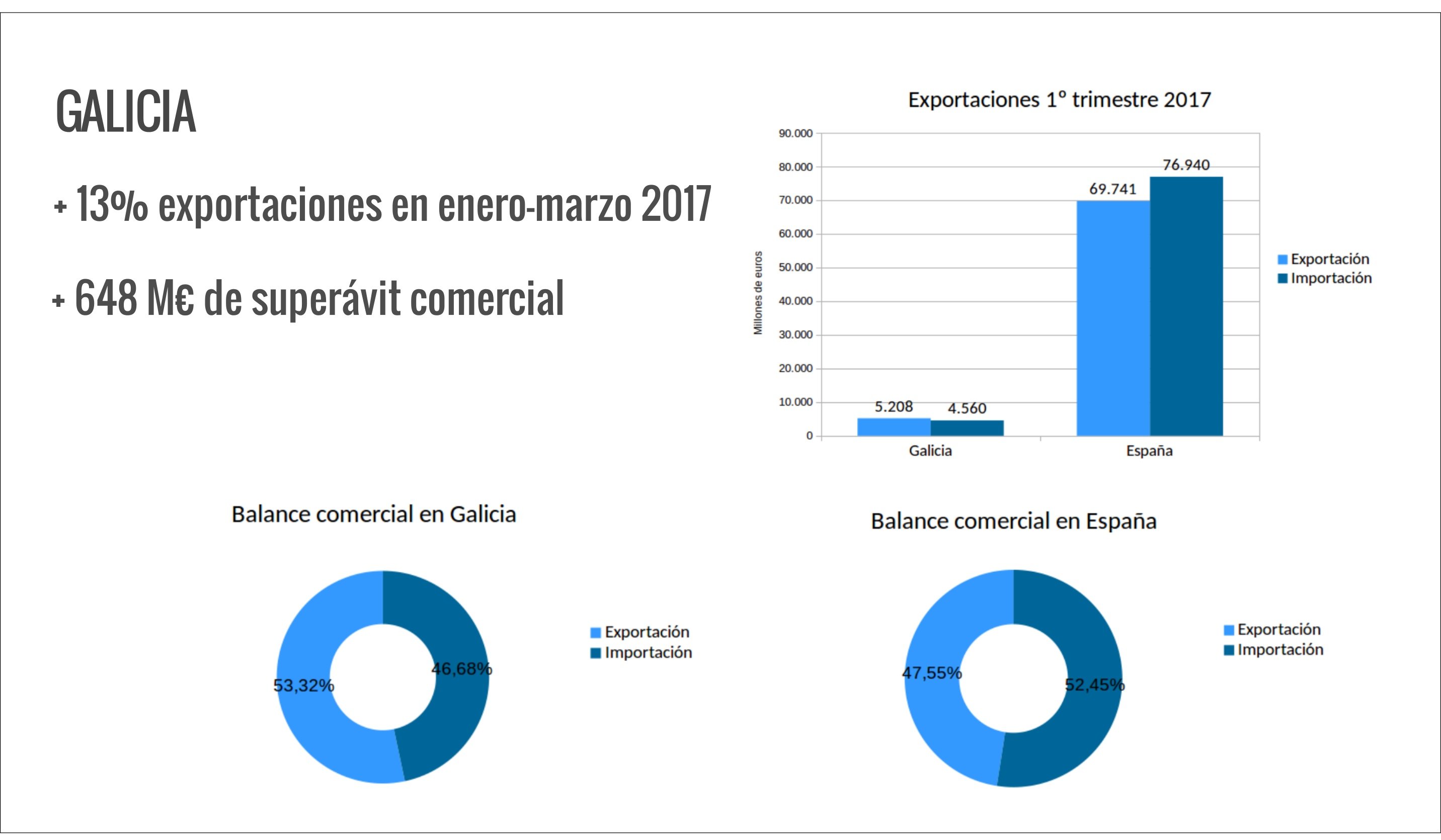 grafico exportacion para web